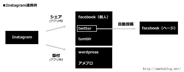 Instagram→facebook・twitter・アメブロ・wordpress連携例